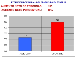 EVOLUCION INTERANUAL DEL DESEMPLEO EN TOBARRA A JULIO 2010