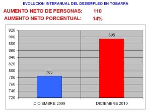 EVOLUCIÓN DEL DESEMPLEO EN TOBARRA DURANTE EL AÑO 2010.